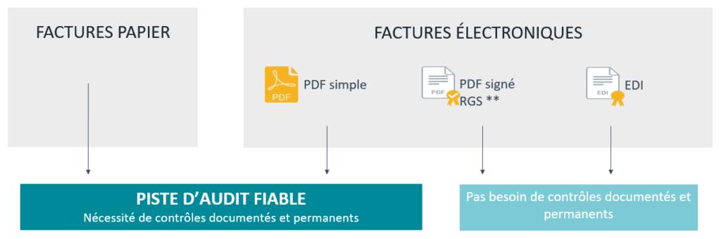 Les possibilités d'envoi de factures en France. Factures papier ou factures électroniques.