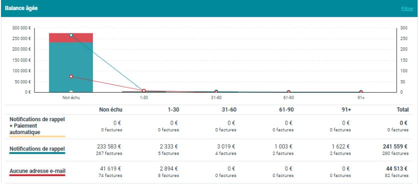 Balance Âgée - Performance du poste client - Esker